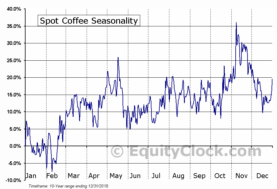 Spot Coffee (Canada) Ltd. (TSXV:SPP.V) Seasonal Chart
