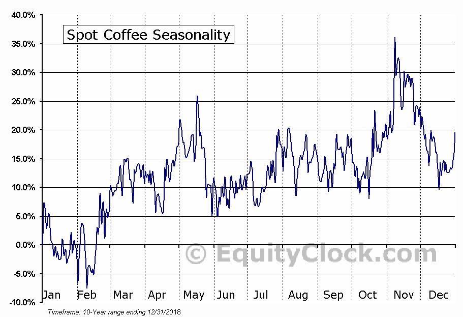 Spot Coffee (Canada) Ltd. (TSXV:SPP) Seasonal Chart