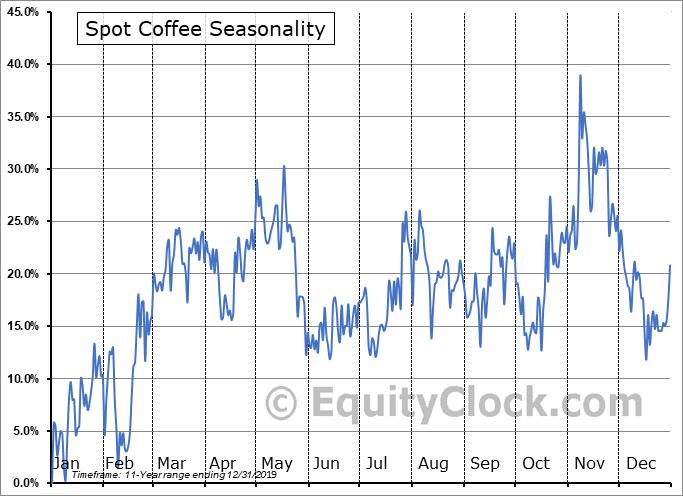 Spot Coffee (Canada) Ltd. (TSXV:SPP.V) Seasonal Chart