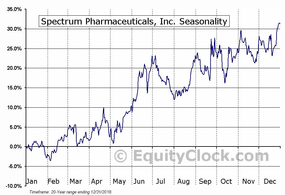 Spectrum Pharmaceuticals, Inc. (NASD:SPPI) Seasonal Chart