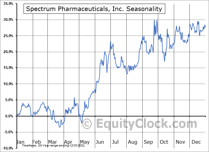 Spectrum Pharmaceuticals, Inc. (NASD:SPPI) Seasonal Chart