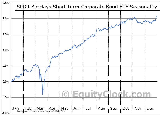 SPDR Barclays Short Term Corporate Bond ETF (AMEX:SPSB) Seasonal Chart
