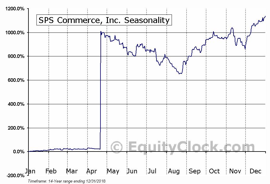 SPS Commerce, Inc. (NASD:SPSC) Seasonal Chart