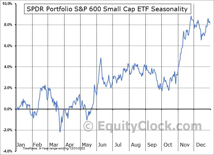 SPDR Russell 2000 ETF (AMEX:SPSM) Seasonal Chart