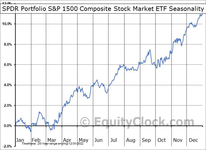 SPDR Russell 3000 ETF (AMEX:SPTM) Seasonal Chart