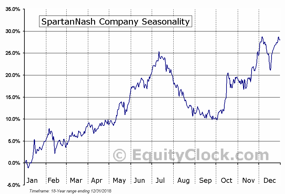 SpartanNash Company (NASD:SPTN) Seasonal Chart