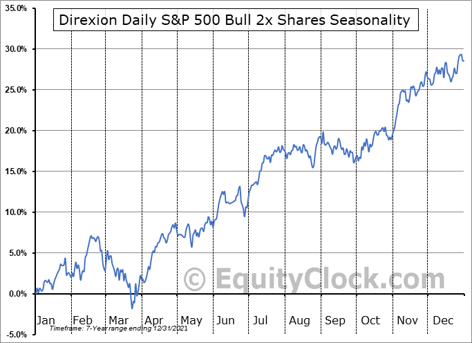 Direxion Daily S&P 500 Bull 2x Shares (AMEX:SPUU) Seasonal Chart
