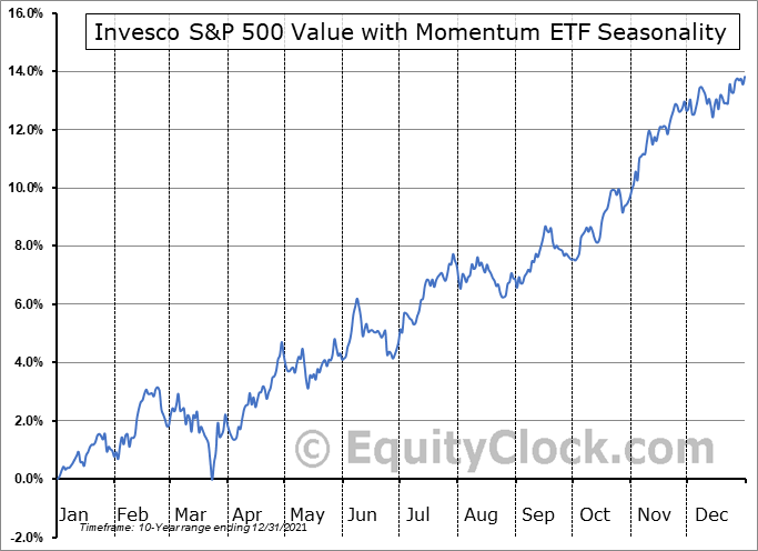 Invesco S&P 500 Value with Momentum ETF (AMEX:SPVM) Seasonal Chart