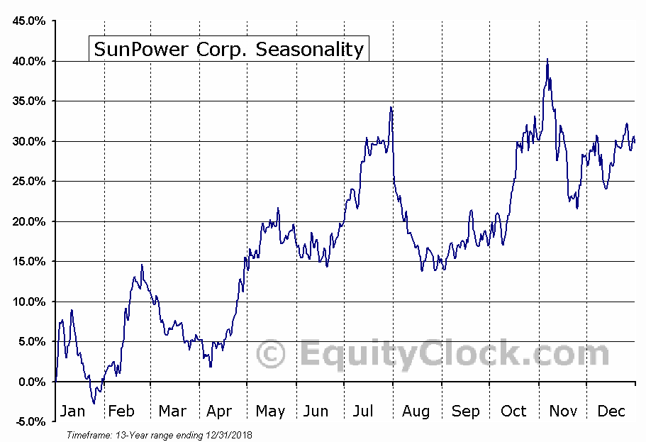 SunPower Corp. (NASD:SPWR) Seasonal Chart