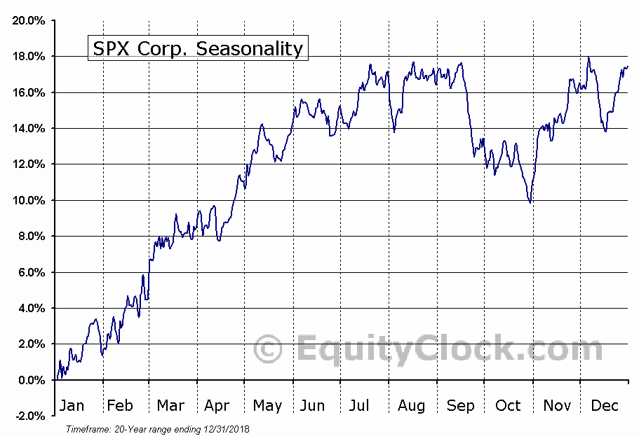 SPX Corp. (NYSE:SPXC) Seasonal Chart