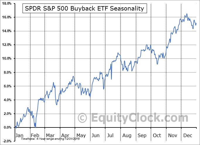 SPDR S&P 500 Buyback ETF (AMEX:SPYB) Seasonal Chart