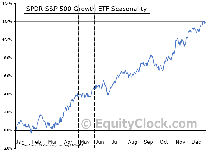 SPDR S&P 500 Growth ETF (NYSE:SPYG) Seasonal Chart