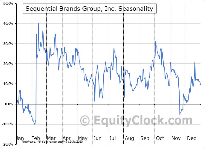 Sequential Brands Group, Inc. (NASD:SQBG) Seasonal Chart
