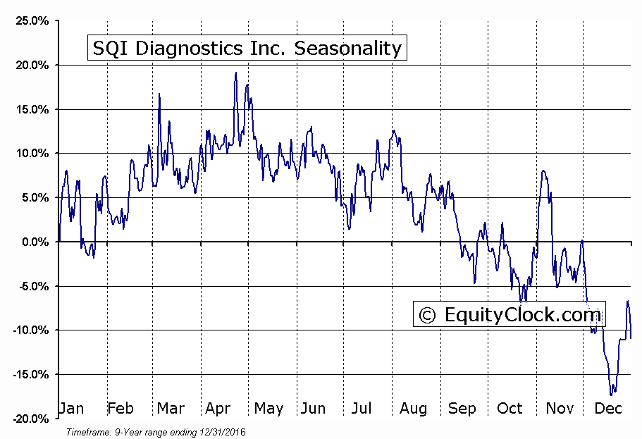 SQI Diagnostics Inc. (TSXV:SQD) Seasonal Chart