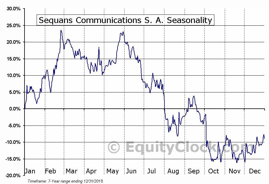 Sequans Communications S. A. (NYSE:SQNS) Seasonal Chart