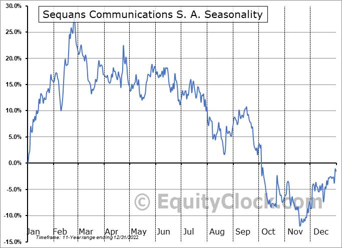 Sequans Communications S. A. (NYSE:SQNS) Seasonal Chart