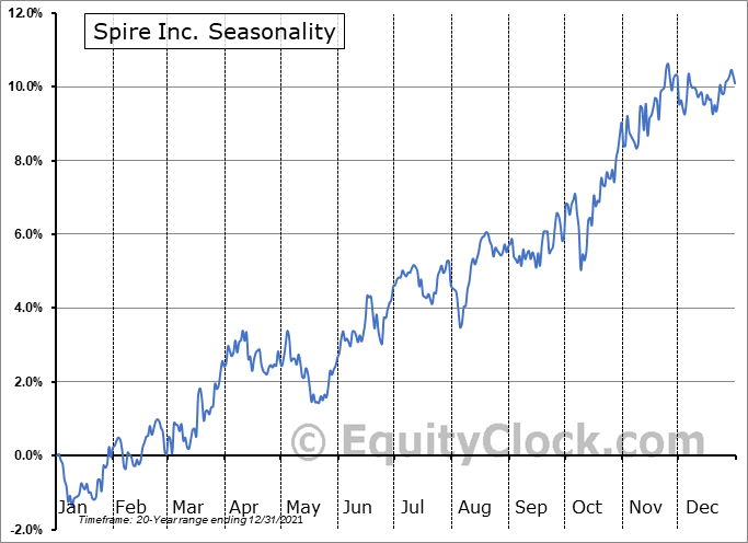 Spire Inc. (NYSE:SR) Seasonal Chart