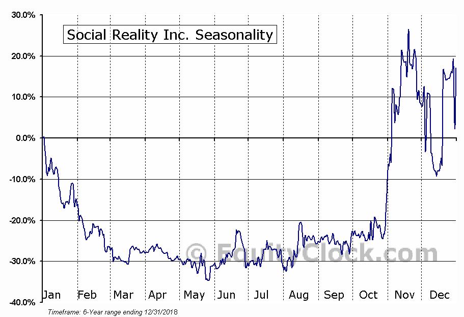 Social Reality Inc. (NASD:SRAX) Seasonal Chart