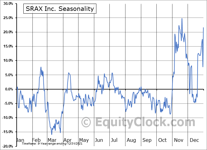 Social Reality Inc. (NASD:SRAX) Seasonal Chart