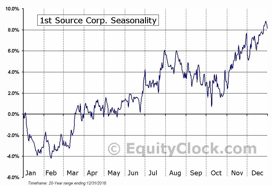 1st Source Corp. (NASD:SRCE) Seasonal Chart