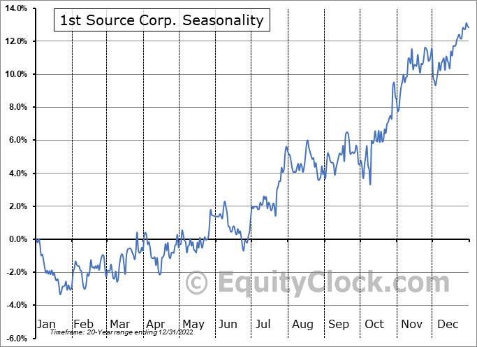 1st Source Corp. (NASD:SRCE) Seasonal Chart