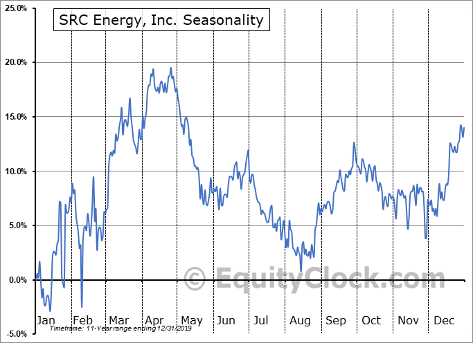 SRC Energy, Inc. (AMEX:SRCI) Seasonal Chart