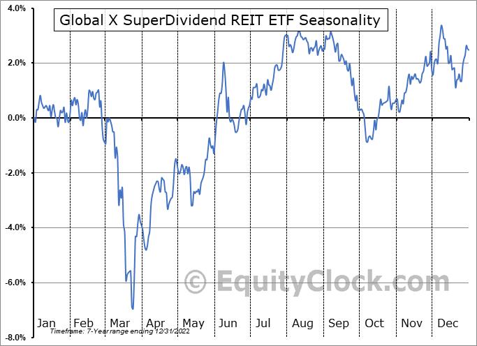 Global X SuperDividend REIT ETF (NASD:SRET) Seasonal Chart