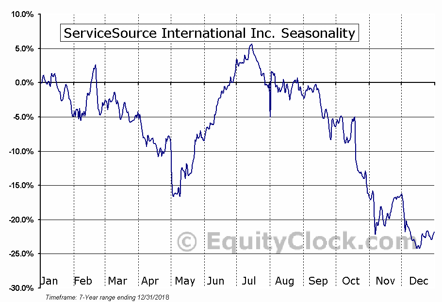 ServiceSource International Inc. (NASD:SREV) Seasonal Chart