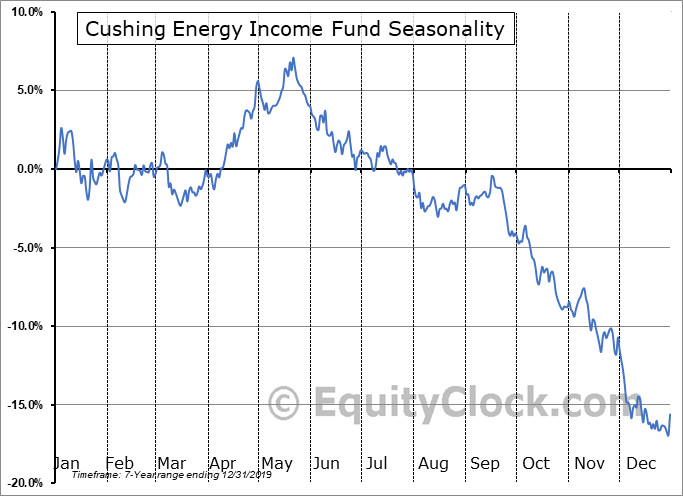 Cushing Energy Income Fund (NYSE:SRF) Seasonal Chart