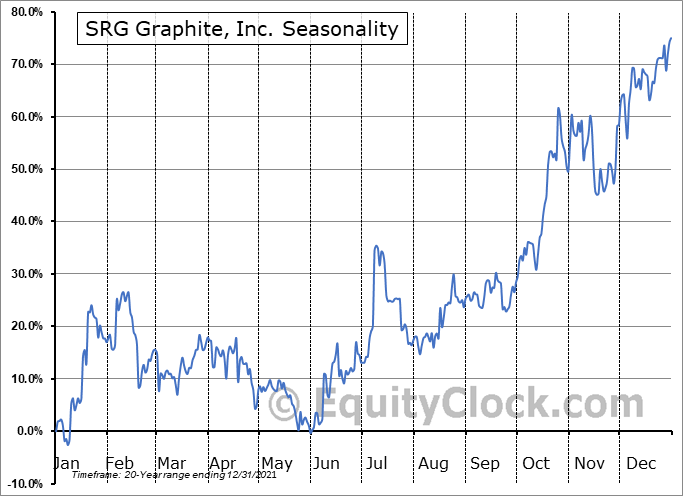 SRG Graphite, Inc. (TSXV:SRG.V) Seasonal Chart