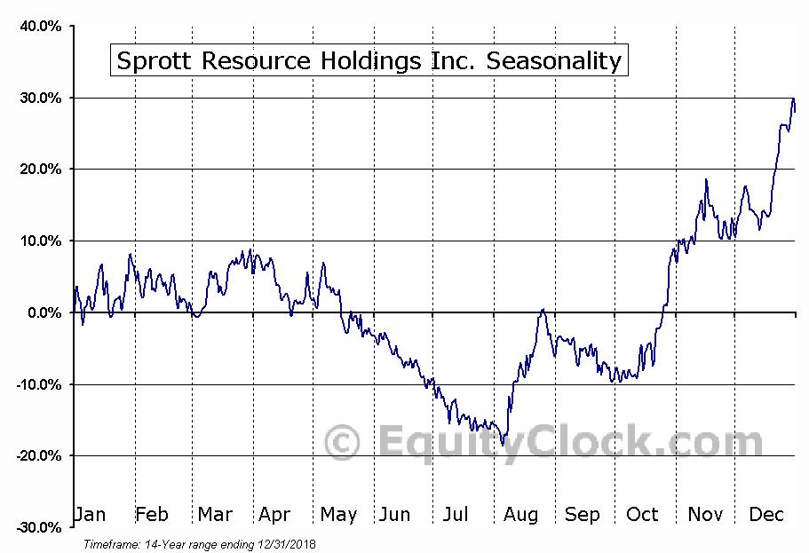 Sprott Resource Holdings (TSE:SRHI) Seasonal Chart