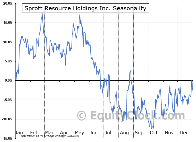 Sprott Resource Holdings Inc. (OTCMKT:SRHIF) Seasonal Chart