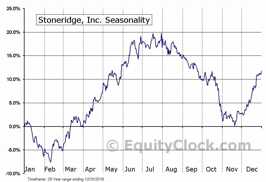 Stoneridge, Inc. (NYSE:SRI) Seasonal Chart