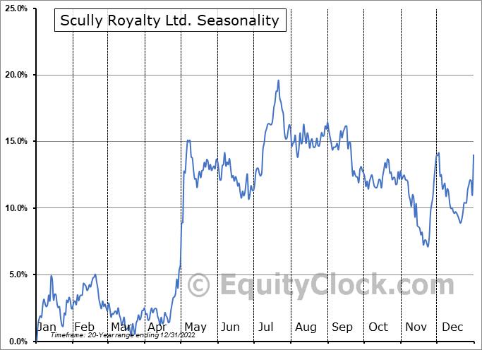 Scully Royalty Ltd. (NYSE:SRL) Seasonal Chart