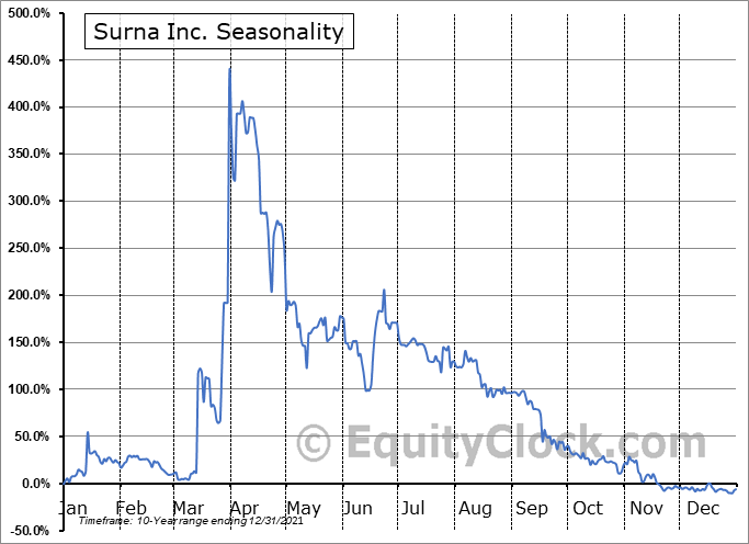 Surna Inc. (OTCMKT:SRNA) Seasonal Chart