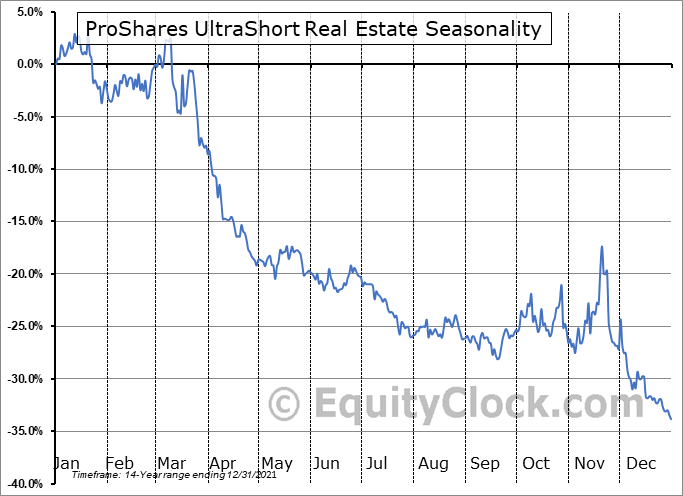 ProShares UltraShort Real Estate (NYSE:SRS) Seasonal Chart