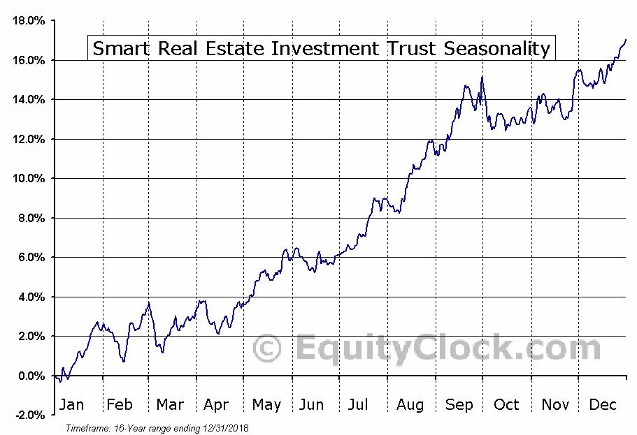 Smart REIT (TSE:SRU-UN) Seasonal Chart