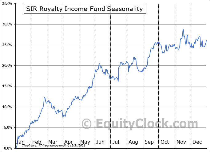 SIR Royalty Income Fund (TSE:SRV/UN.TO) Seasonal Chart