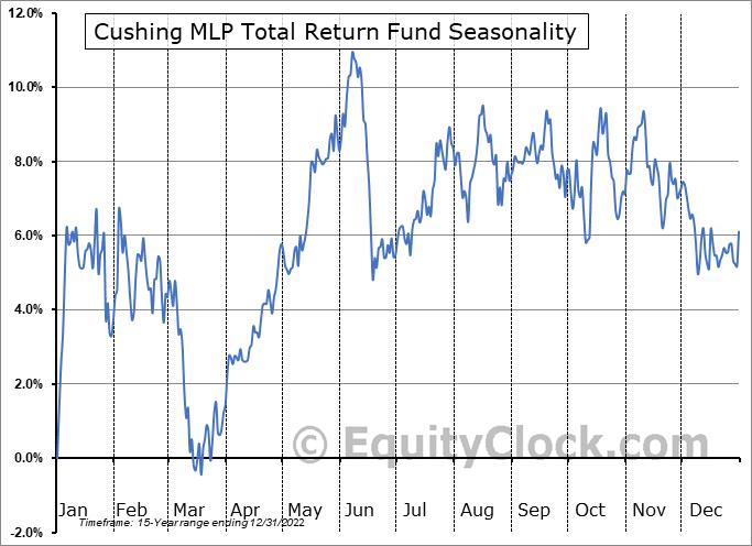Cushing MLP Total Return Fund (NYSE:SRV) Seasonal Chart
