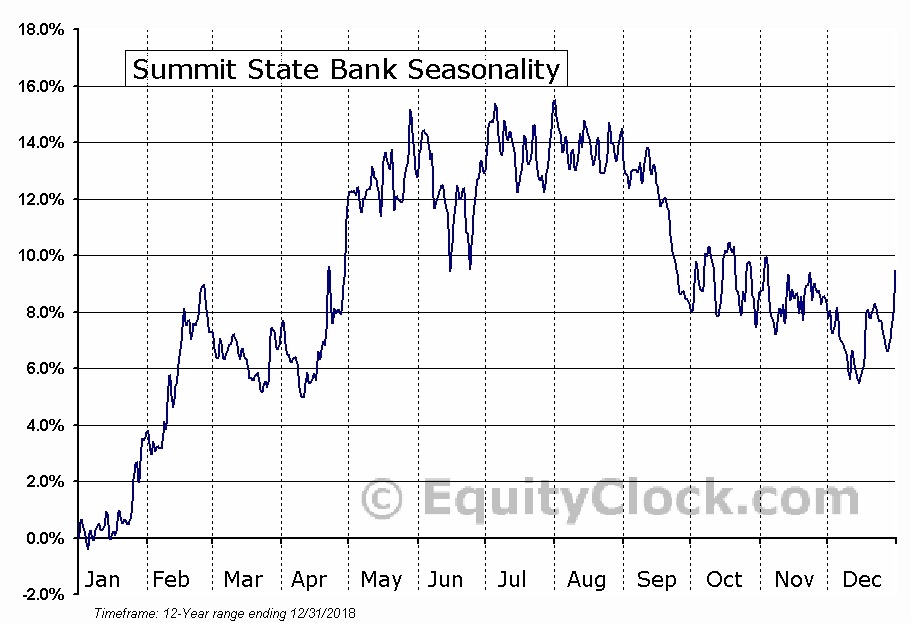 Summit State Bank (NASD:SSBI) Seasonal Chart