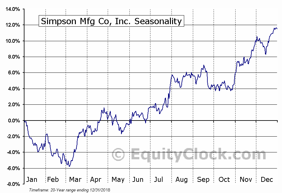 Simpson Mfg Co, Inc. (NYSE:SSD) Seasonal Chart
