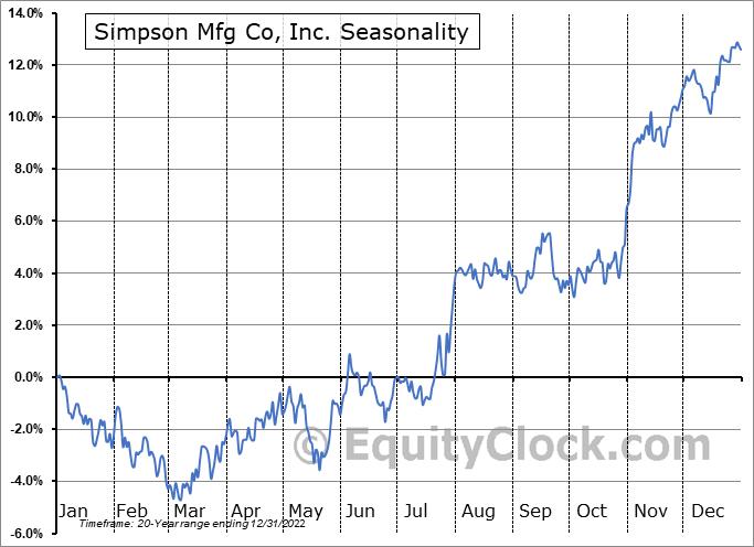 Simpson Mfg Co, Inc. (NYSE:SSD) Seasonal Chart