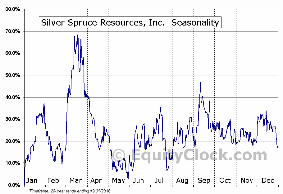 Silver Spruce Resources, Inc.  (TSXV:SSE.V) Seasonal Chart