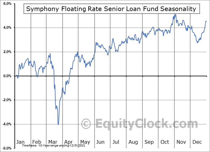 Symphony Floating Rate Senior Loan Fund (TSE:SSF-UN.TO) Seasonal Chart