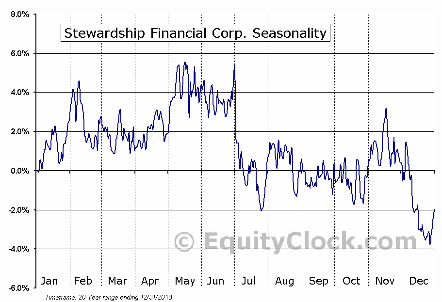 Stewardship Financial Corp. (NASD:SSFN) Seasonal Chart