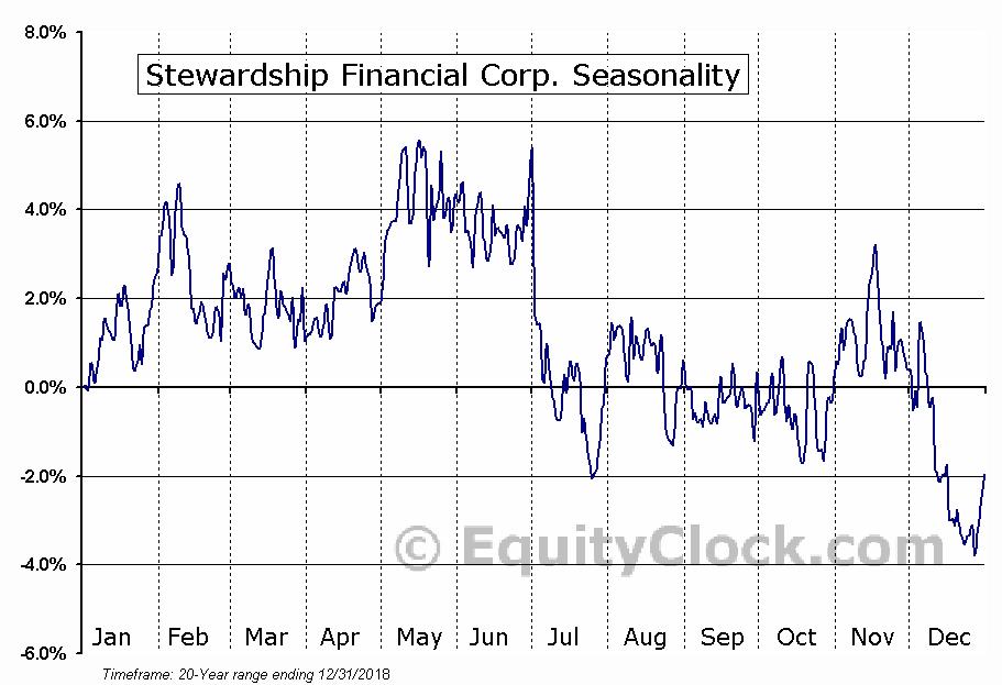 Stewardship Financial Corp. (NASD:SSFN) Seasonal Chart