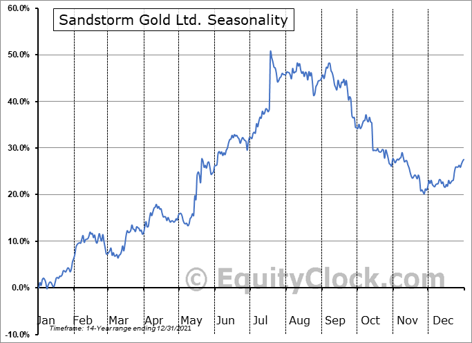 Sandstorm Gold Ltd. (TSE:SSL.TO) Seasonal Chart