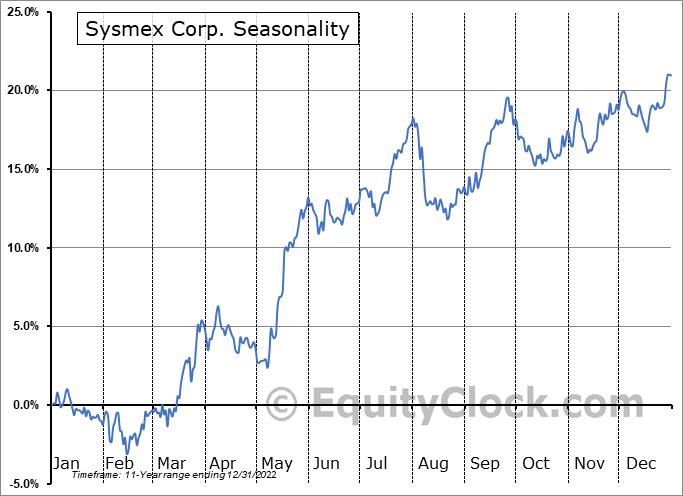 Sysmex Corp. (OTCMKT:SSMXY) Seasonal Chart