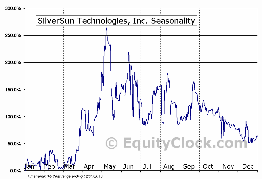SilverSun Technologies, Inc. (NASD:SSNT) Seasonal Chart