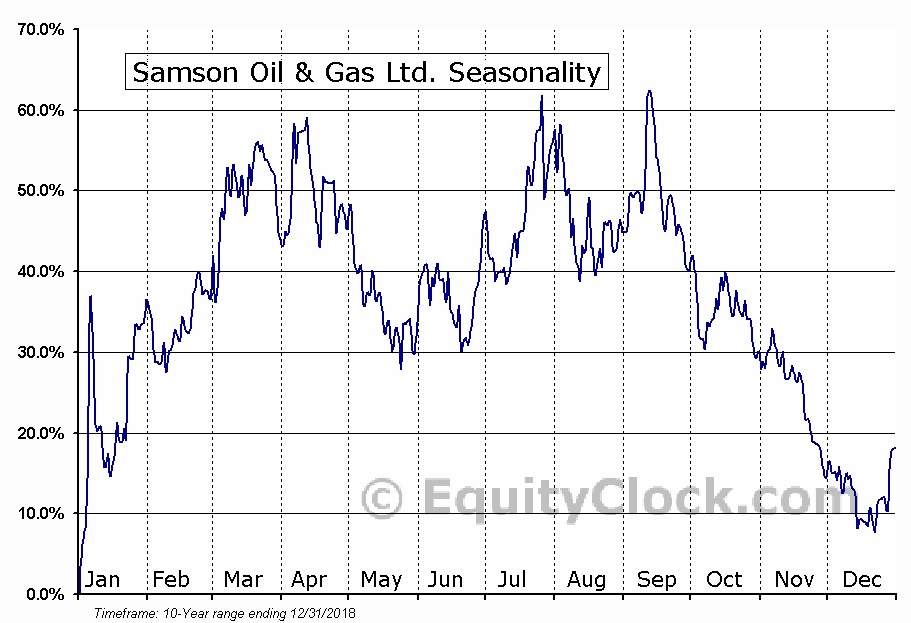 Samson Oil & Gas Ltd. (OTCMKT:SSNYY) Seasonal Chart